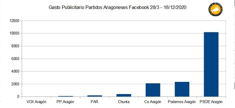 gasto en publicidad de los partidos políticos de Aragón