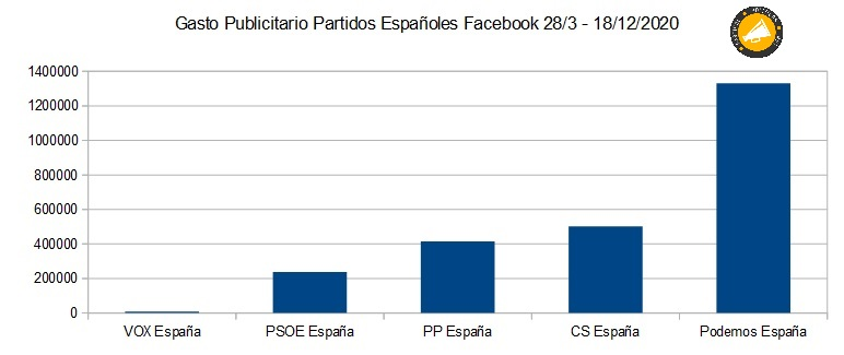 Cuánto se han gastado los partidos políticos en publicidad en facebook en 2020